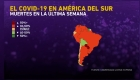 Así han crecido cifras del covid-19 en Sudamérica