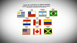 Así se encuentran los casos de covid-19 en América