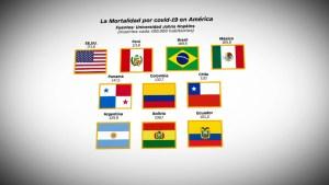 Covid-19: Las muertes por millón de habitantes en América