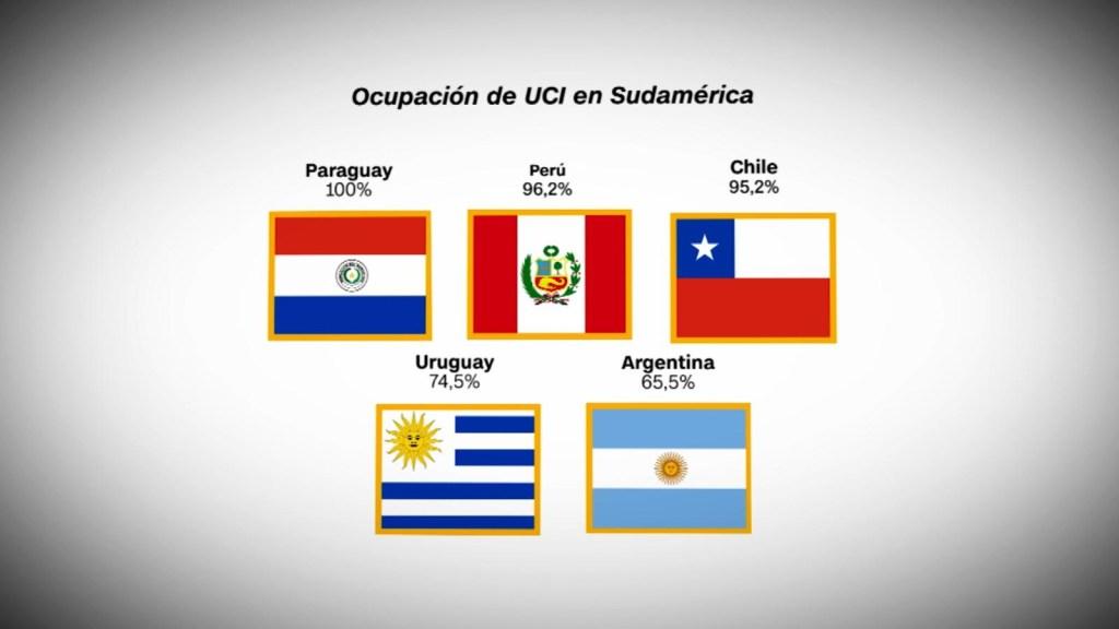 ¿Cómo se encuentra la ocupación de camas en Sudamérica?