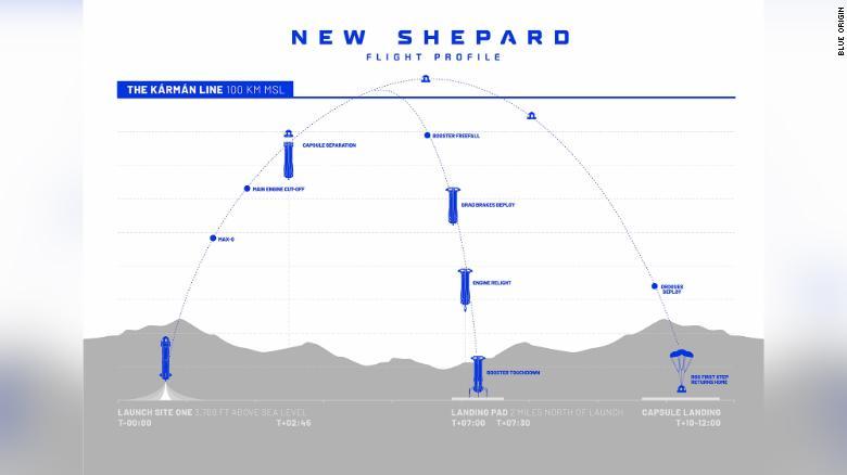 Vuelo New Shepard