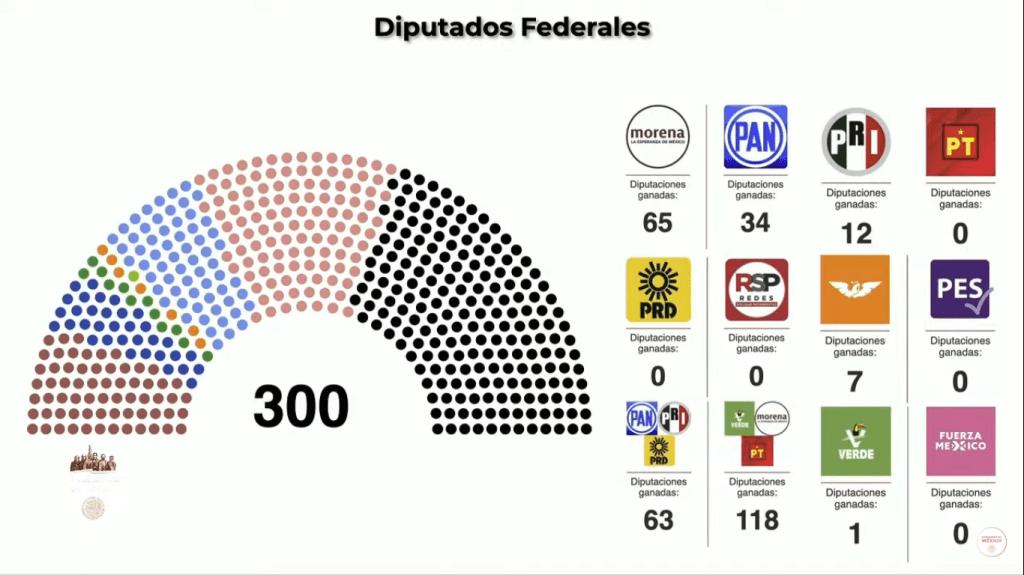 elección 2021 diputados Morena