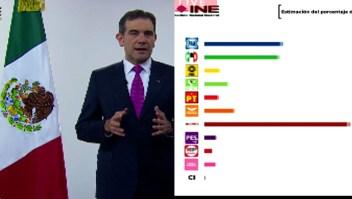 INE estima que Morena ganaría de 190 a 203 diputaciones