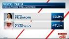 ONPE: Fujimori aventaja en primer avance de resultados en Perú