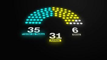 Argentina: así quedaría el Congreso con el resultado de las PASO