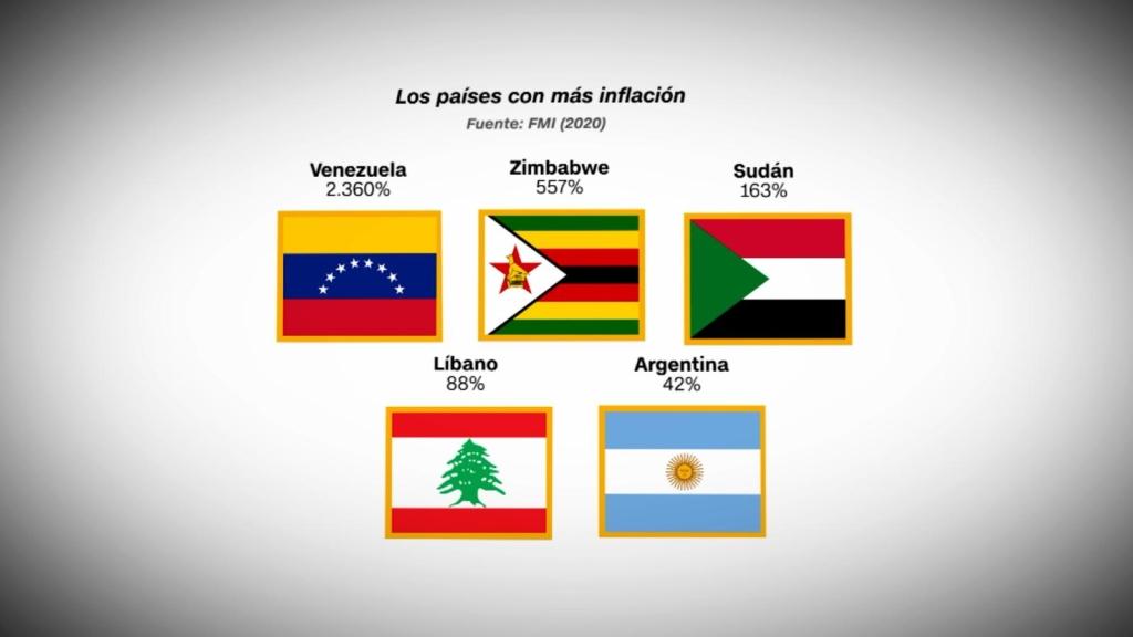 Los países con más inflación del mundo